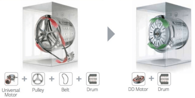 The System Benefits of Direct Drive, the Comparison  