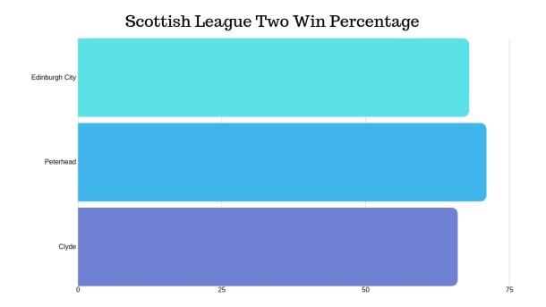 Scottish League Two Win Percentage