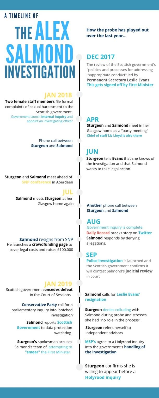 infographic salmond