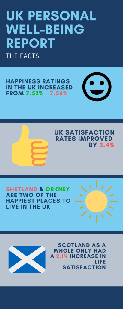 Scottish Island Inforgraphic