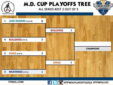Playoffs Tree 5