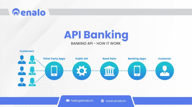 API Banking - neo banking aka digital banking