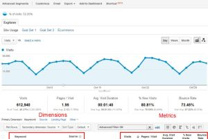 Important SEO Metrics In Google Analytics 10