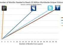 Google Plus Reaches 25 Million Users 5