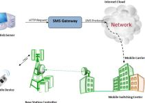 Install Kannel SMS gateway in Centos 5 8