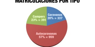 ventas autocaravanas campers caravanas 06 21