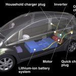 Imagen transparente, despieze del motor eléctrico del Mitsubishi i-Miev.