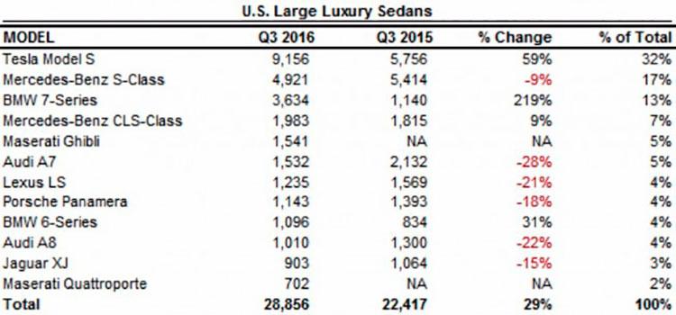 Imagen donde podemos ver el número de ventas de las principales berlinas de lujo más vendidas en Estados Unidos durante el tercer trimestre de 2016.