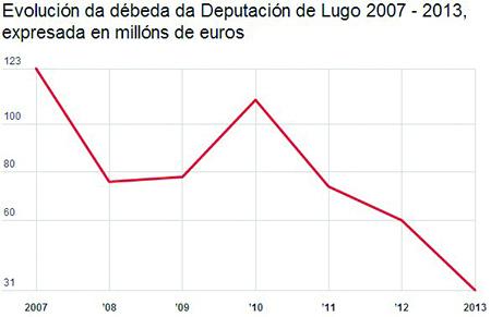 O gráfico indica a evolución descendente da débeda da Deputación de Lugo, que pasou dos preto de 123 millóns de euros de deuda de 2007 ós 31 millóns de euros de 2013. (Infografía: GPDL).
