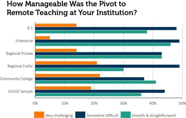 How Manageable was the Pivot to Remote Teaching at Your Institution?