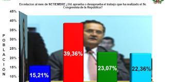 15.21% aprueba la gestión del congresista Marco Falconi, Según UNSA