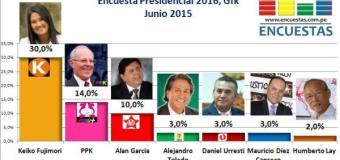Encuesta Presidencial 2016, Gfk – Junio 2015