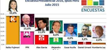 Encuesta Presidencial 2016, Ipsos Perú – Julio 2015
