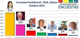 Encuesta Presidencial 2016, Datum – Octubre 2015