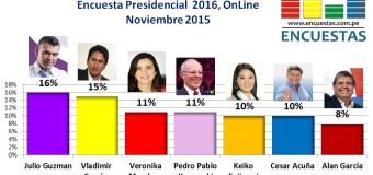 Encuesta Presidencial 2016, Online – Noviembre 2015