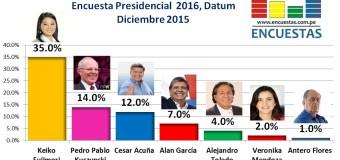 Encuesta Presidencial 2016, Datum – Diciembre 2015