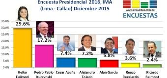 Encuesta Presidencial 2016, IMA – Diciembre 2015