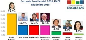 Encuesta Presidencial 2016, IDICE – Diciembre 2015