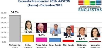 Encuesta Presidencial 2016, Aascon EIRL – Diciembre 2015