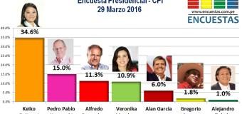 Encuesta Presidencial, CPI – 29 Marzo 2016
