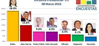 Encuesta Presidencial, CIT – 08 Marzo 2016