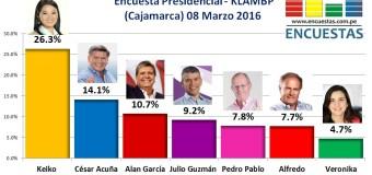 Encuesta Presidencial, KLAMBP – (Cajamarca) 08 Marzo 2016