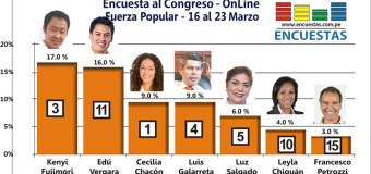 Encuesta Congreso Fuerza Popular, ONLINE – 23 Marzo