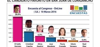 Encuesta Online San Juan de Lurigancho – El candidato más popular