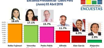 Encuesta Presidencial, Datos Perú – 03 Abril 2016