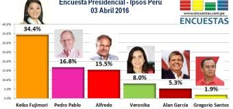Encuesta Presidencial, Ipsos Perú – 03 Abril 2016