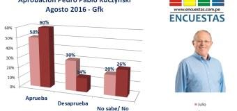 Encuesta Perú, Agosto 2016 – Gfk