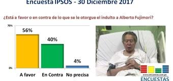 Encuesta Ipsos: 56% Aprueba el indulto a Alberto Fujimori