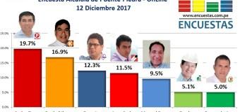 Encuesta Online Alcaldía Puente Piedra – 12 de Diciembre 2017