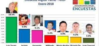 Encuesta Gobierno Regional de Tacna, TDOP  – Enero 2018