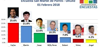 Encuesta Online Alcaldía de San Martín de Porres – 01 Febrero de 2018