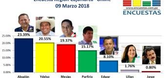 Encuesta Online Región Cajamarca – 09 Marzo 2018