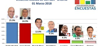 Encuesta Online Alcaldía de San Luis – 01 Marzo 2018