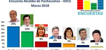 Encuesta Pachacamac, IDICE – Marzo 2018