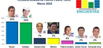 Encuesta Puente Piedra, IDICE – Marzo 2018