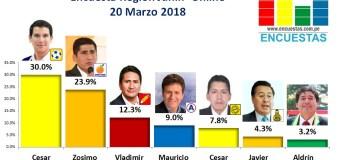 Encuesta Online Región Junín – 20 Marzo 2018