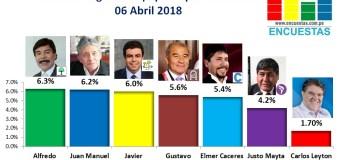 Encuesta Región Arequipa, Opinión & Punto – 06 Abril 2018