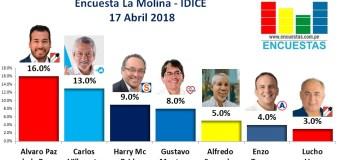 Encuesta La Molina, IDICE – 17 Abril de 2018