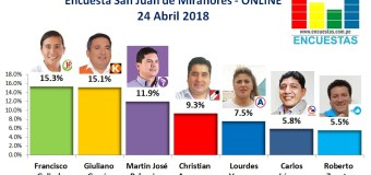 Encuesta San Juan de Miraflores, Online – 24 Abril de 2018