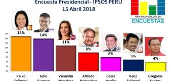 Encuesta Presidencial, Ipsos Perú – 15 Abril 2018