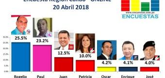 Encuesta Región Callao, Online – 20 Abril de 2018