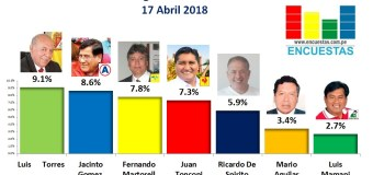 Encuesta Gobierno Regional de Tacna, iConn Perú – 17 Abril 2018