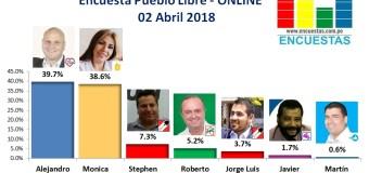 Encuesta Alcaldía de Pueblo Libre, Online – 02 Abril 2018