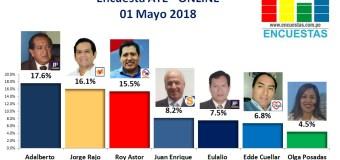 Encuesta Alcaldía de Ate, Online – 01 Mayo 2018