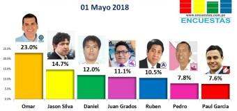 Encuesta Alcaldía del Callao, Online – 01 Mayo 2018