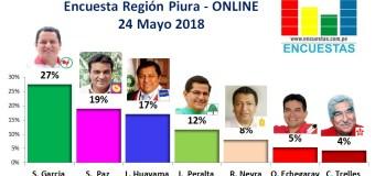 Encuesta Región Piura, Online – 24 Mayo 2018